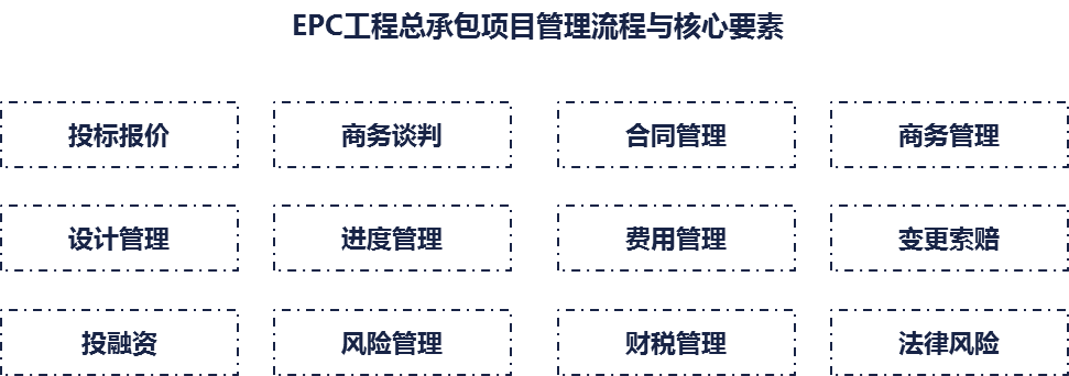 EPC管理流程2.png